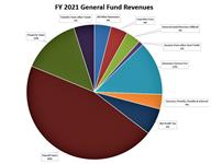 $149MM all-funds budget moves City forward